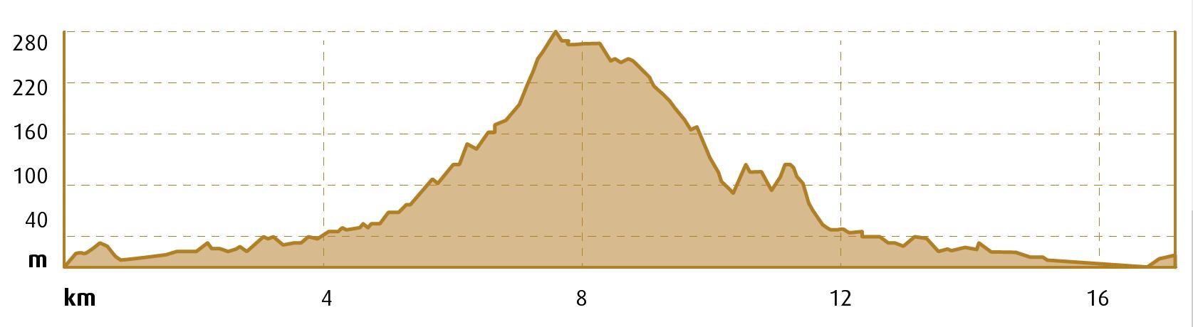 Montgròs